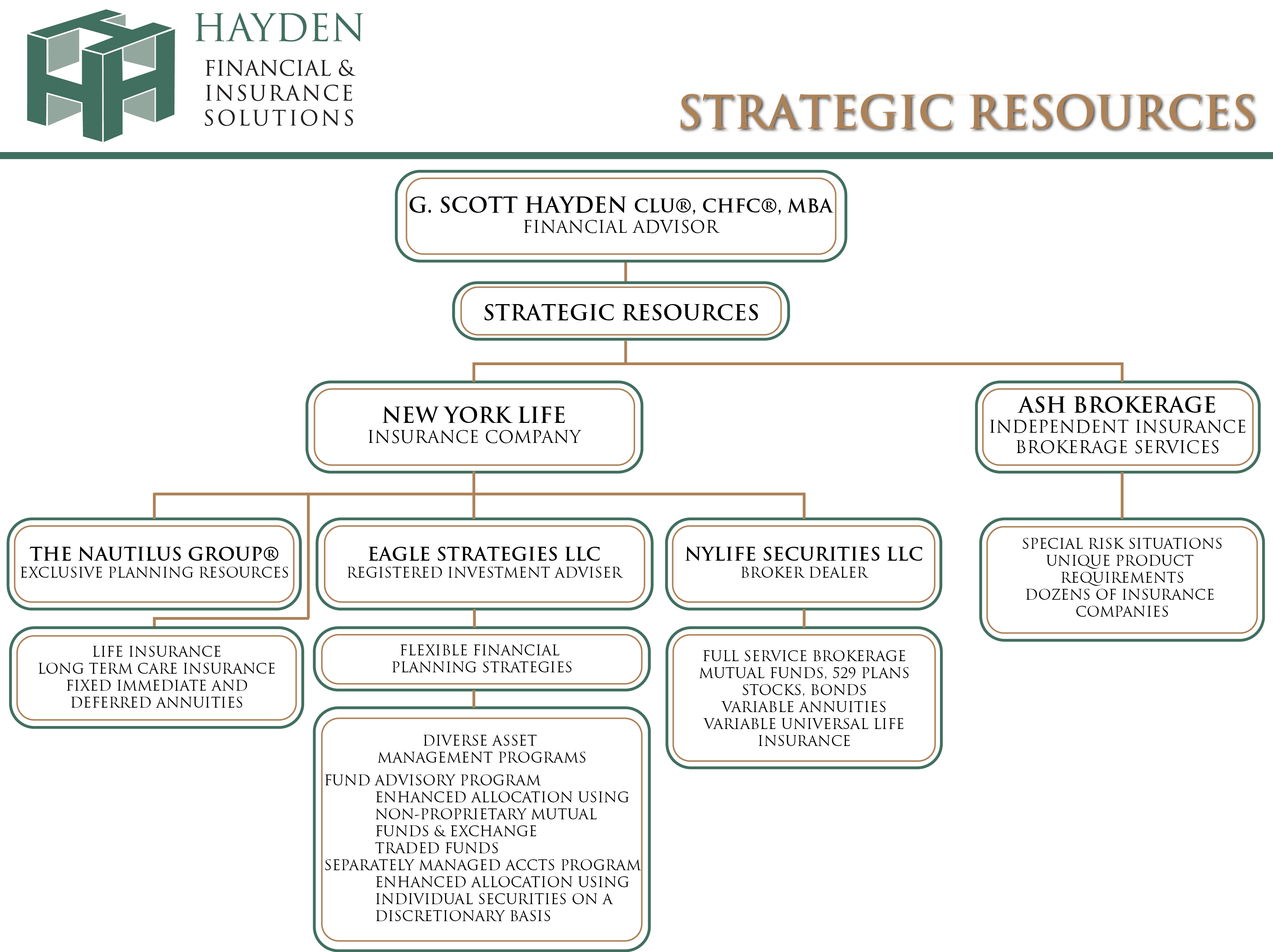 Our Organizational Resources Chart : Hayden Financial ...